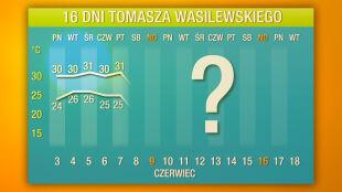Prognoza pogody na 16 dni: fala upałów zmierza do Polski