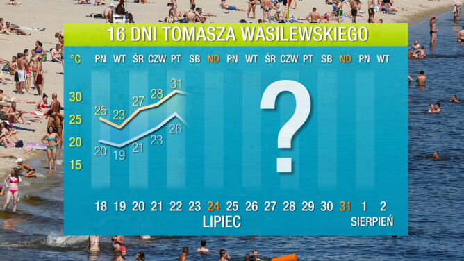 Pogoda na 16 dni: lato odzyska blask